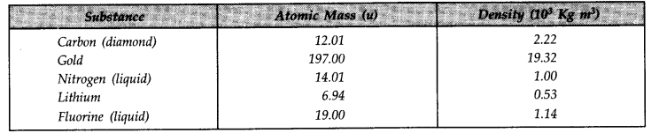 NCERT Solutions for Class 11 Physics Chapter 13 Kinetic Theory Q14