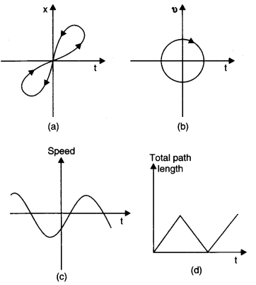 NCERT Solutions for Class 11 Physics Chapter 3 Motion in a Straight Line Q16