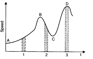 NCERT Solutions for Class 11 Physics Chapter 3 Motion in a Straight Line Q22