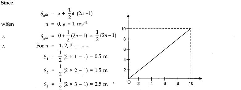NCERT Solutions for Class 11 Physics Chapter 3 Motion in a Straight Line Q23