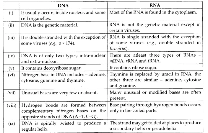 NCERT Solutions for Class 12 Biology Chapter 11 Biotechnology Principles and Processes Q12.2