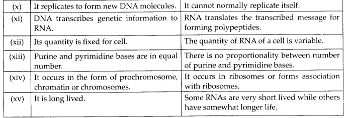 NCERT Solutions for Class 12 Biology Chapter 11 Biotechnology Principles and Processes Q12.3
