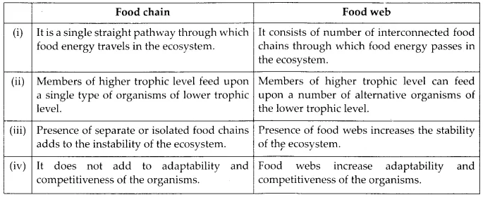 NCERT Solutions for Class 12 Biology Chapter 14 Ecosystem 6.5