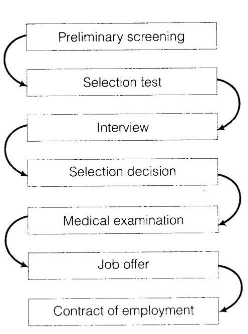 NCERT Solutions for Class 12 Business Studies Chapter 6 Staffing Case Problems Q3