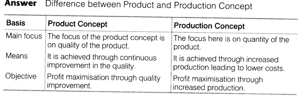 NCERT Solutions for Class 12 Business Studies Chapter 11 Marketing SAQ Q2