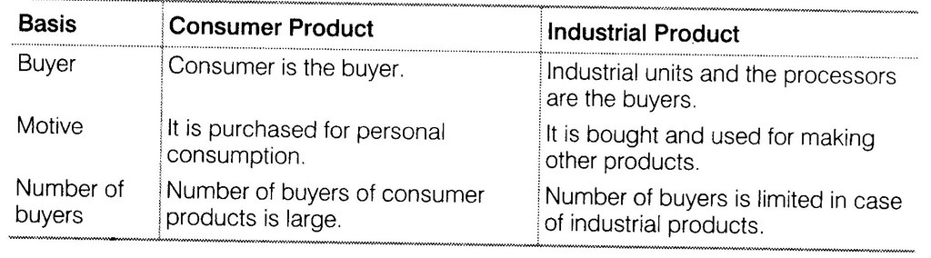 NCERT Solutions for Class 12 Business Studies Chapter 11 Marketing SAQ Q4