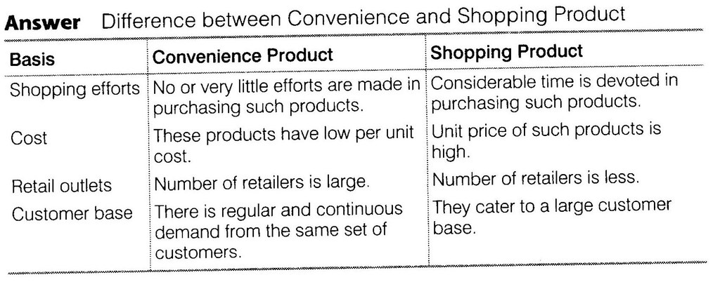 NCERT Solutions for Class 12 Business Studies Chapter 11 Marketing SAQ Q5