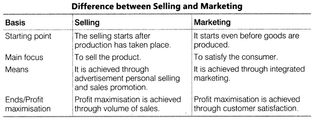 NCERT Solutions for Class 12 Business Studies Chapter 11 Marketing LAQ Q1