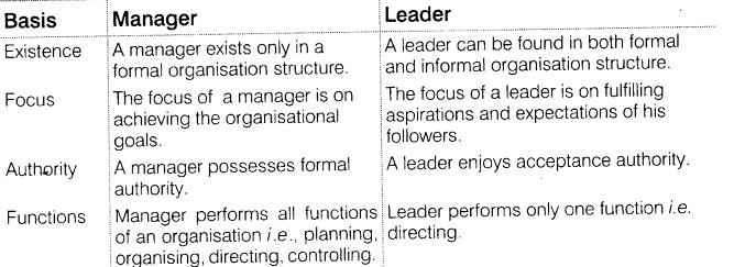 NCERT Solutions for Class 12 Business Studies Chapter 7 Directing SAQ Q1