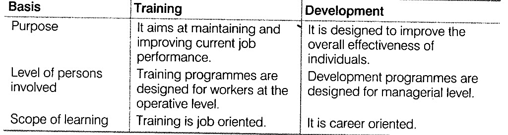 NCERT Solutions for Class 12 Business Studies Chapter 6 Staffing SAQ Q4