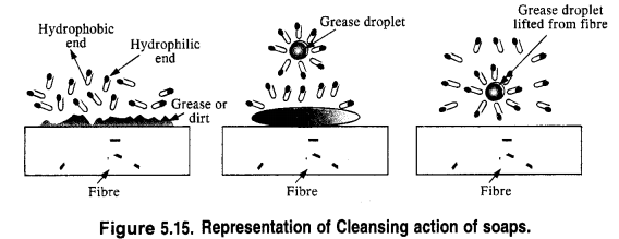 NCERT Solutions for Class 12 Chemistry Chapter 16 Chemistry in Every Day Life t15