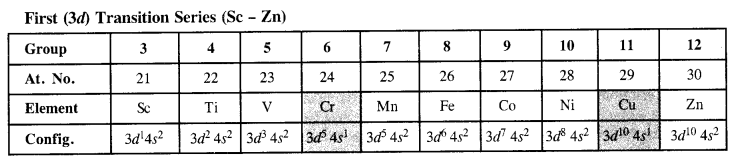 NCERT Solutions for Class 12 Chemistry Chapter 8 d-and f-Block Elements 18