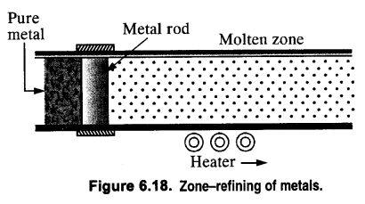 NCERT Solutions for Class 12 Chemistry Chapter6 General Principles and Processes of Isolation of Elements 6