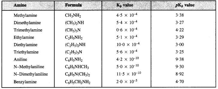 NCERT Solutions for Class 12 Chemistry T22