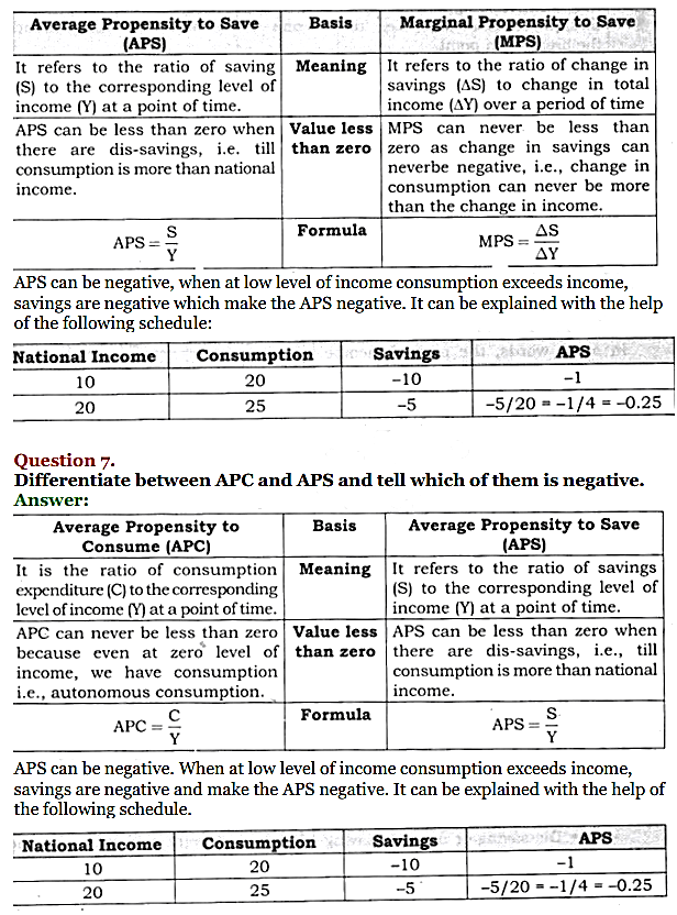 NCERT Solutions for Class 12 Macro Economics Chapter 5 Aggregate Demand and Its Related Concepts 13