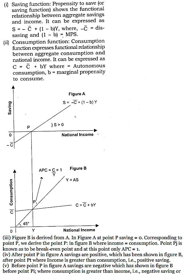 NCERT Solutions for Class 12 Macro Economics Chapter 5 Aggregate Demand and Its Related Concepts 22