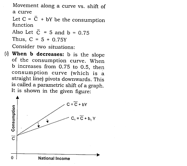 NCERT Solutions for Class 12 Macro Economics Chapter 5 Aggregate Demand and Its Related Concepts 29