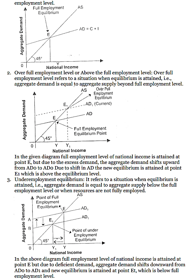 NCERT Solutions for Class 12 Macro Economics Chapter 7 Excess Demand and Deficient Demand 19
