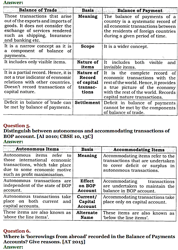 NCERT Solutions for Class 12 Macro Economics Chapter 10 Balance of Payment 12