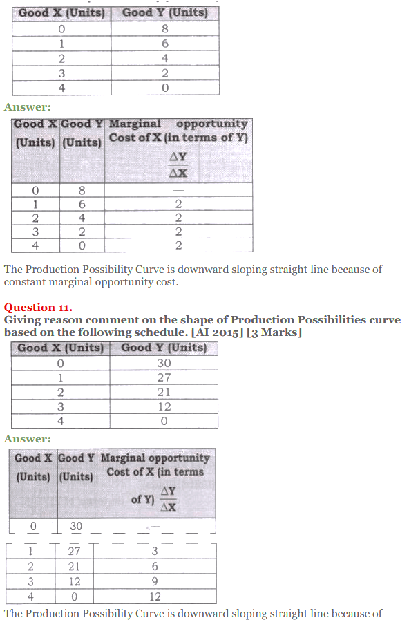 NCERT Solutions for Class 12 Micro Economics Chapter 1 Introduction to Economics 43