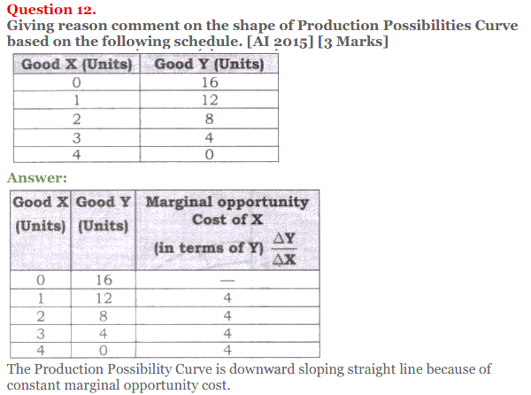 NCERT Solutions for Class 12 Micro Economics Chapter 1 Introduction to Economics 45