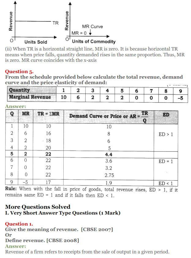 NCERT Solutions for Class 12 Micro Economics Chapter 8 Revenue 3