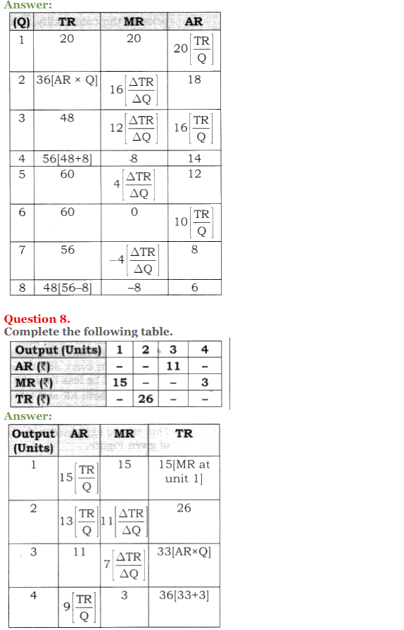 NCERT Solutions for Class 12 Micro Economics Chapter 8 Revenue 14