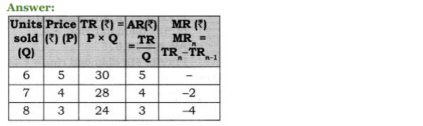 NCERT Solutions for Class 12 Micro Economics Chapter 8 Revenue 17