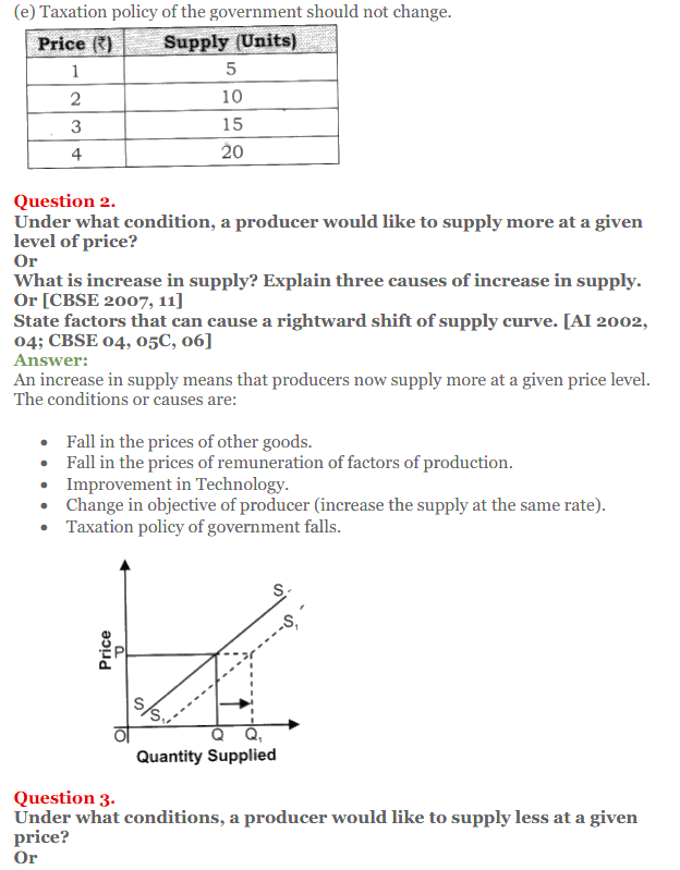 NCERT Solutions for Class 12 Micro Economics Chapter 7 Supply 20