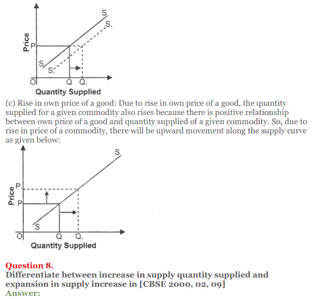 NCERT Solutions for Class 12 Micro Economics Chapter 7 Supply 27