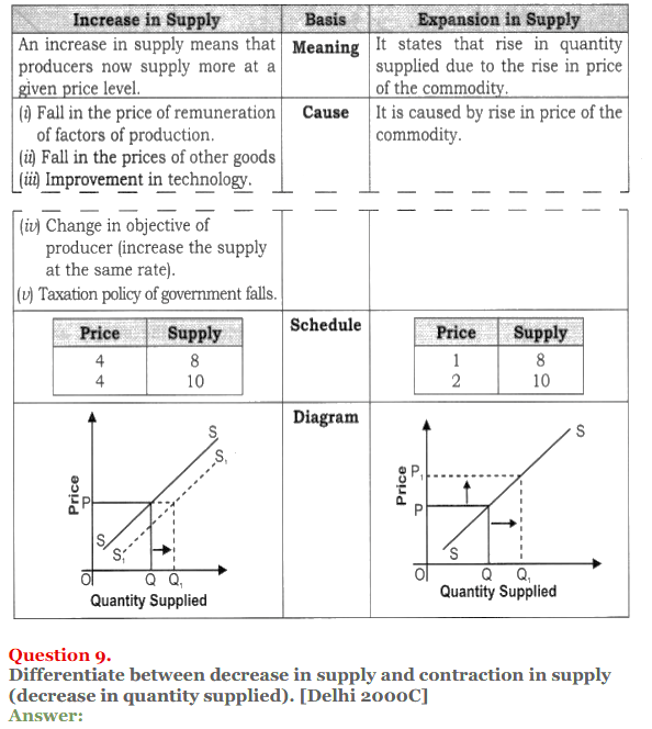 NCERT Solutions for Class 12 Micro Economics Chapter 7 Supply 28
