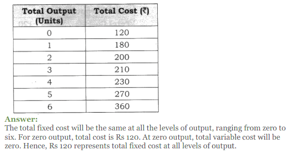 NCERT Solutions for Class 12 Micro Economics Chapter 6 Cost 28