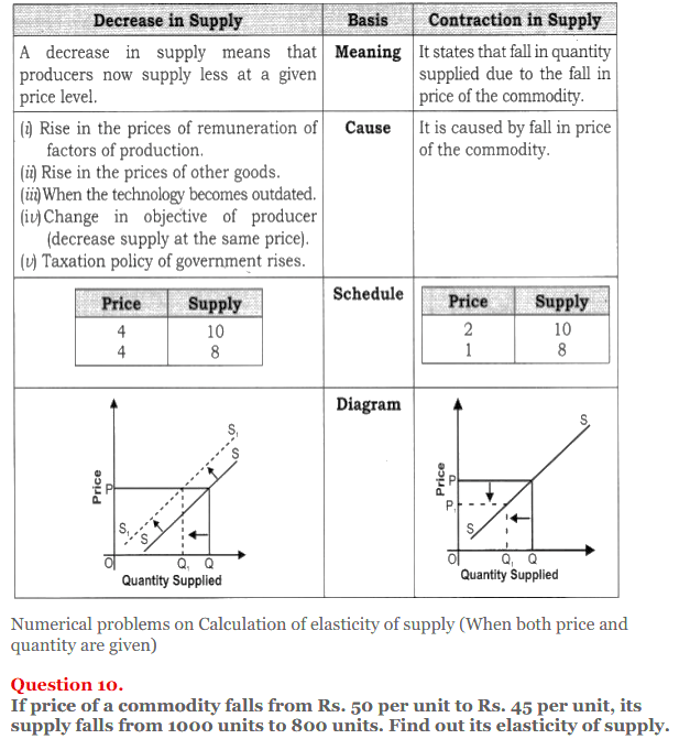NCERT Solutions for Class 12 Micro Economics Chapter 7 Supply 29