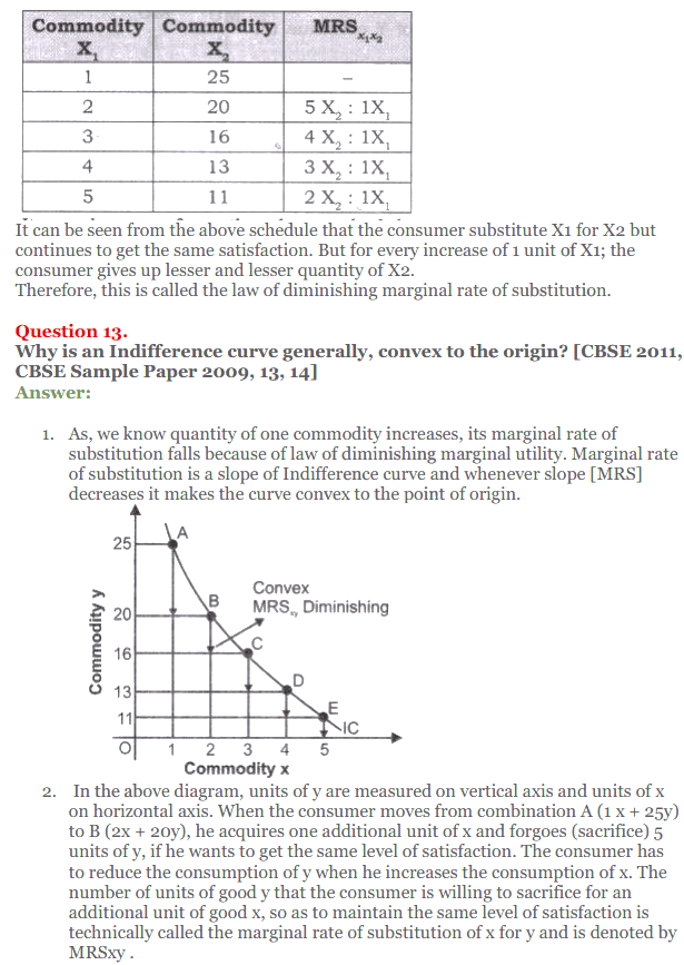 NCERT Solutions for Class 12 Micro Economics Chapter 2 Consumer Equilibrium 28