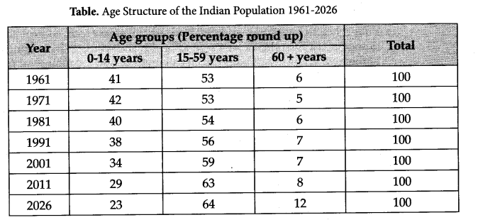 NCERT Solutions for Class 12 Sociology Chapter 2 The Demographic Structure of the Indian Society Q5