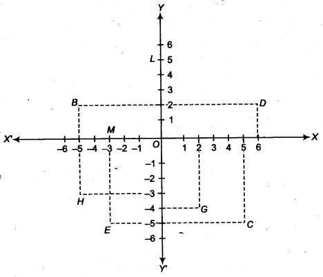 NCERT Solutions for Class 9 Maths Chapter 6 Coordinate Geometry Ex 6.2 img 1