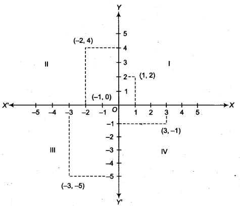 NCERT Solutions for Class 9 Maths Chapter 6 Coordinate Geometry Ex 6.3 img 1