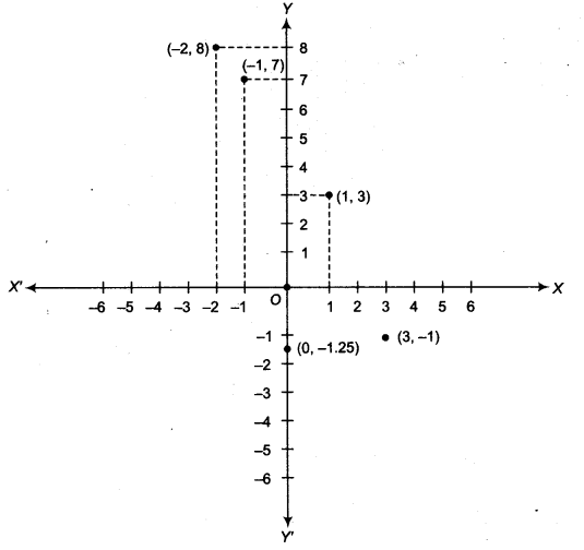 NCERT Solutions for Class 9 Maths Chapter 6 Coordinate Geometry Ex 6.3 img 3