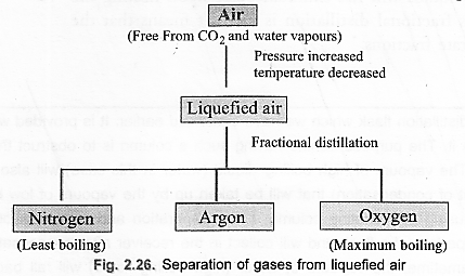NCERT Solutions for Class 9 Science Chapter 2 Is Matter Around Us Pure image - 11