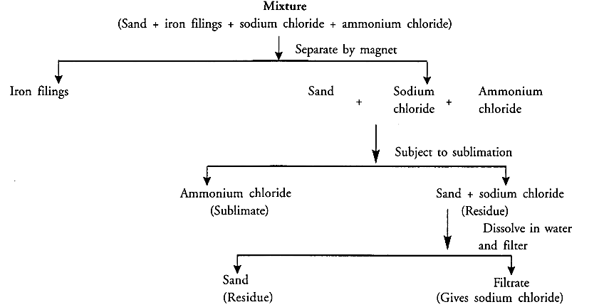 NCERT Solutions for Class 9 Science Chapter 2 Is Matter Around Us Pure image - 12