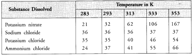 NCERT Solutions for Class 9 Science Chapter 2 Is Matter Around Us Pure image - 4