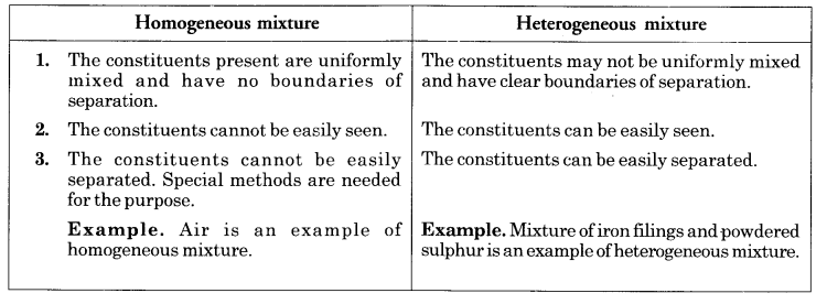 NCERT Solutions for Class 9 Science Chapter 2 Is Matter Around Us Pure image - 1