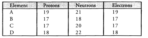 NCERT Solutions for Class 9 Science Chapter 4 Structure of the Atom image - 22
