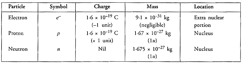 NCERT Solutions for Class 9 Science Chapter 4 Structure of the Atom image - 4