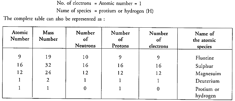 NCERT Solutions for Class 9 Science Chapter 4 Structure of the Atom image - 10