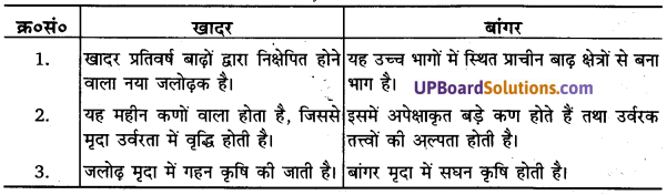 UP Board Solutions for Class 11Geography Indian Physical Environment Chapter 6 Soils(मृदा) img 1